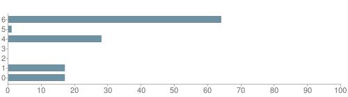 Chart?cht=bhs&chs=500x140&chbh=10&chco=6f92a3&chxt=x,y&chd=t:64,1,28,0,0,17,17&chm=t+64%,333333,0,0,10|t+1%,333333,0,1,10|t+28%,333333,0,2,10|t+0%,333333,0,3,10|t+0%,333333,0,4,10|t+17%,333333,0,5,10|t+17%,333333,0,6,10&chxl=1:|other|indian|hawaiian|asian|hispanic|black|white